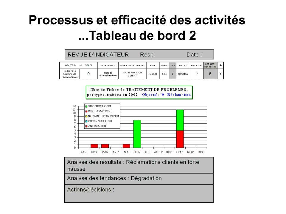 Processus et efficacité des activités...Tableau de bord 2