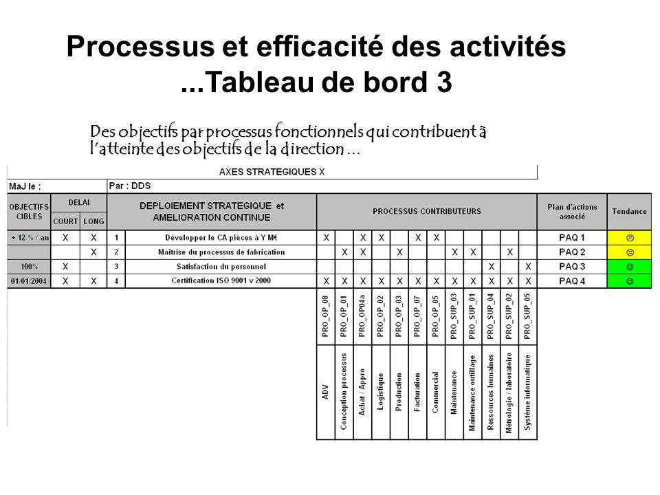 Processus et efficacité des activités...Tableau de bord 3 Des objectifs par processus fonctionnels qui contribuent à latteinte des objectifs de la dir