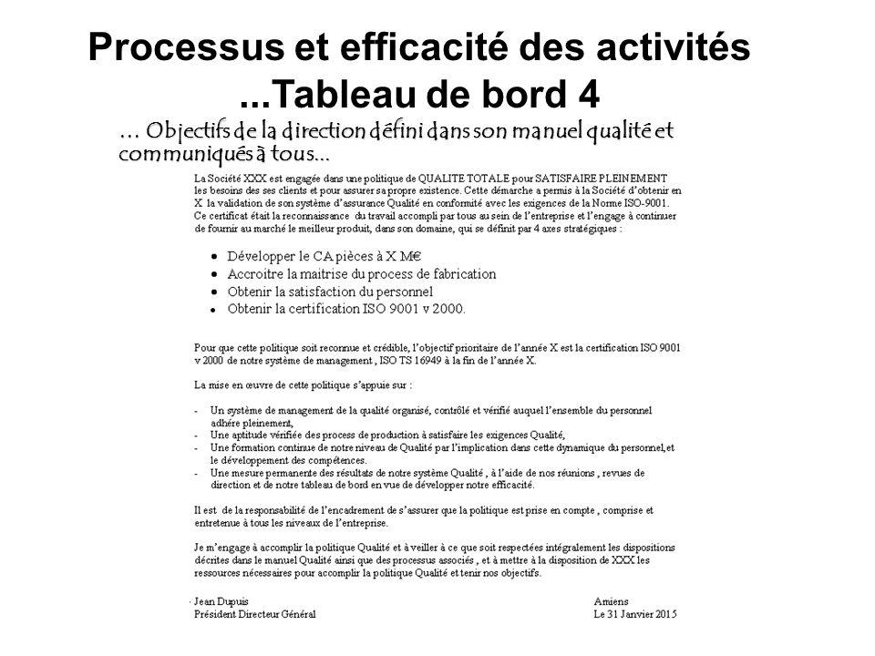 Processus et efficacité des activités...Tableau de bord 4 … Objectifs de la direction défini dans son manuel qualité et communiqués à tous...