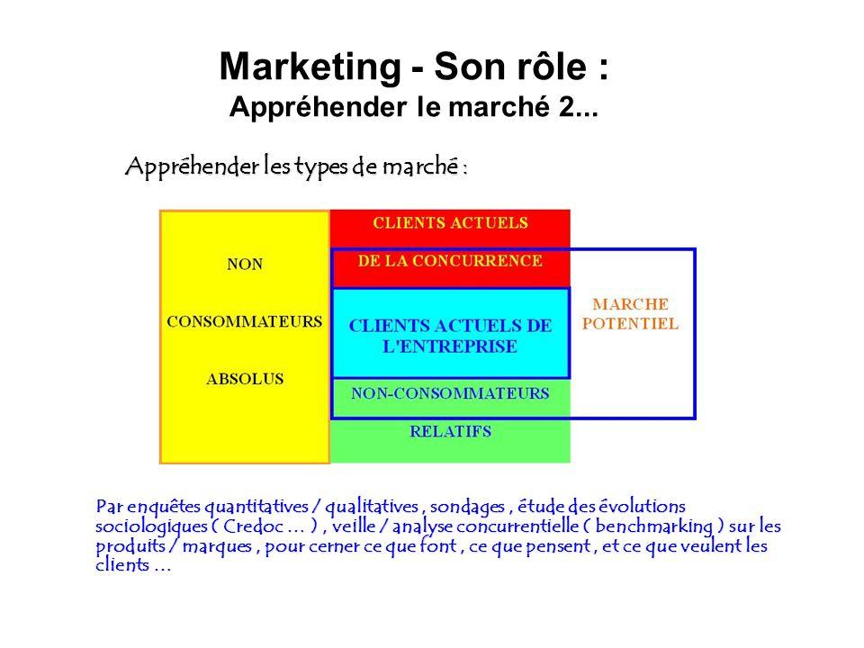Marketing - Son rôle : Appréhender le marché 2... Appréhender les types de marché : Appréhender les types de marché : Par enquêtes quantitatives / qua