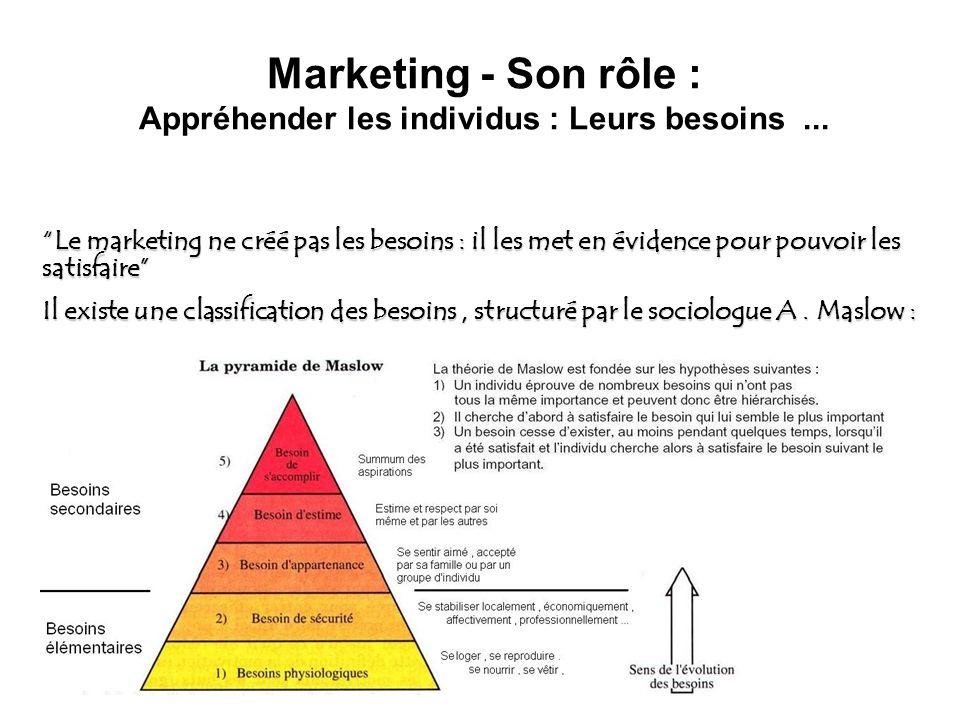 Marketing - Son rôle : Appréhender les individus : Leurs besoins... Le marketing ne créé pas les besoins : il les met en évidence pour pouvoir les sat