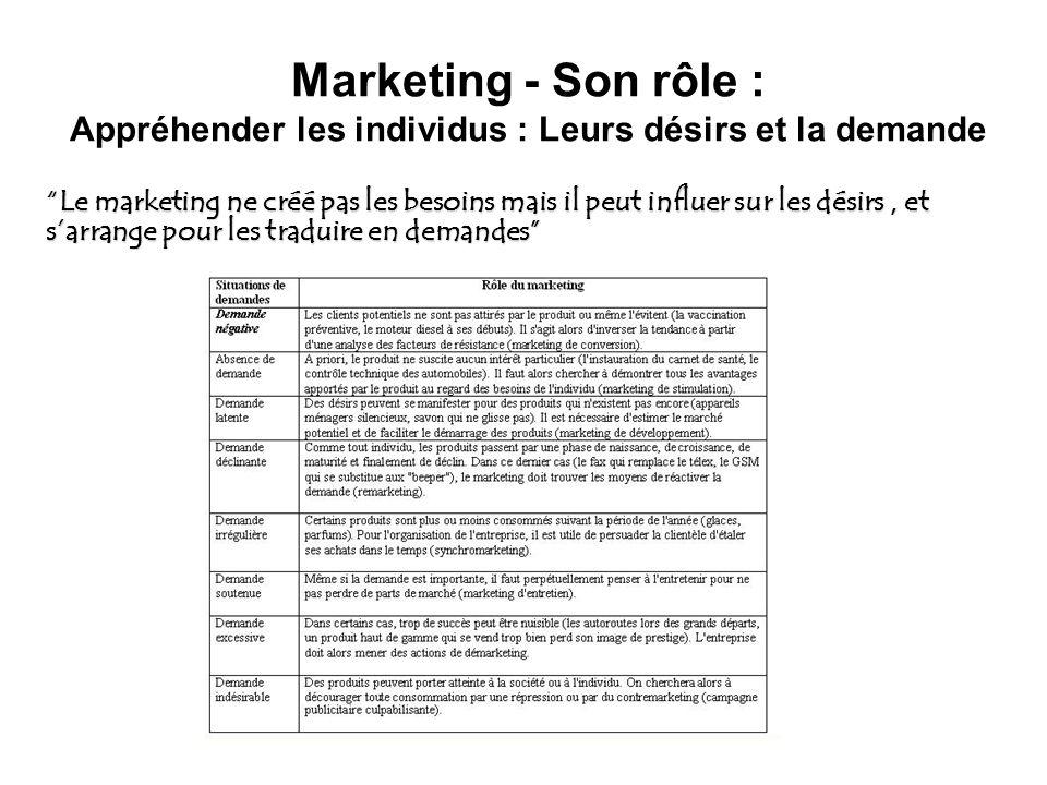 Marketing - Son rôle : Appréhender les individus : Leurs désirs et la demande Le marketing ne créé pas les besoins mais il peut influer sur les désirs