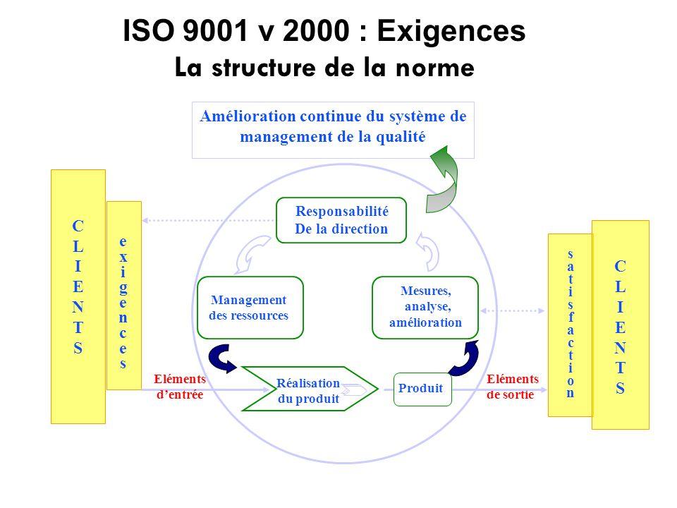 ISO 9001 v 2000 : Exigences La structure de la norme Amélioration continue du système de management de la qualité Réalisation du produit exigencesexig