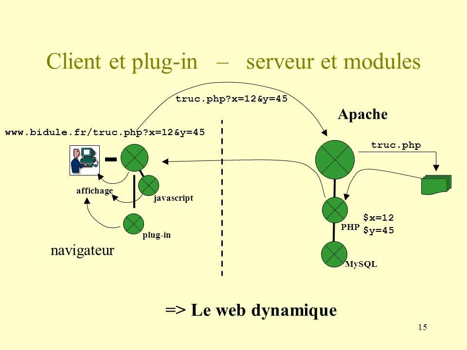 15 Apache Client et plug-in – serveur et modules truc.php?x=12&y=45 www.bidule.fr/truc.php?x=12&y=45 javascript navigateur affichage plug-in PHP MySQL