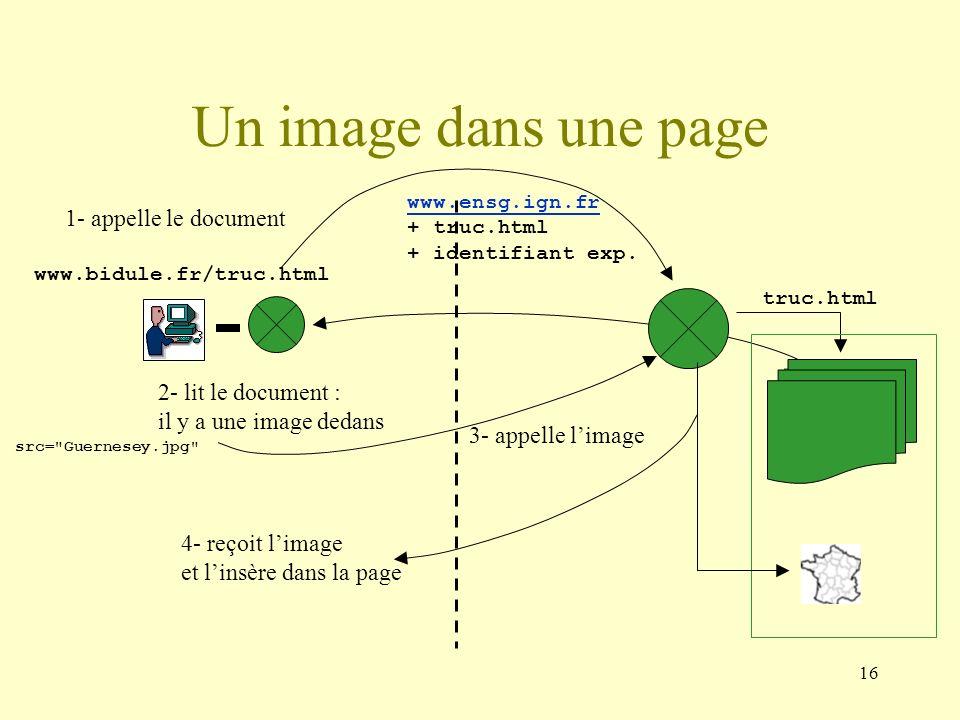 16 Un image dans une page www.bidule.fr/truc.html truc.html 2- lit le document : il y a une image dedans 3- appelle limage 4- reçoit limage et linsère
