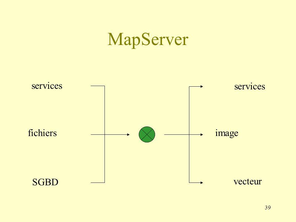 39 MapServer fichiers image services SGBD services vecteur