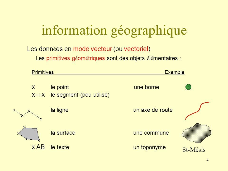 4 Les donn é es en mode vecteur (ou vectoriel) Les primitives g é om é triques sont des objets é l é mentaires : PrimitivesExemple x le point une born