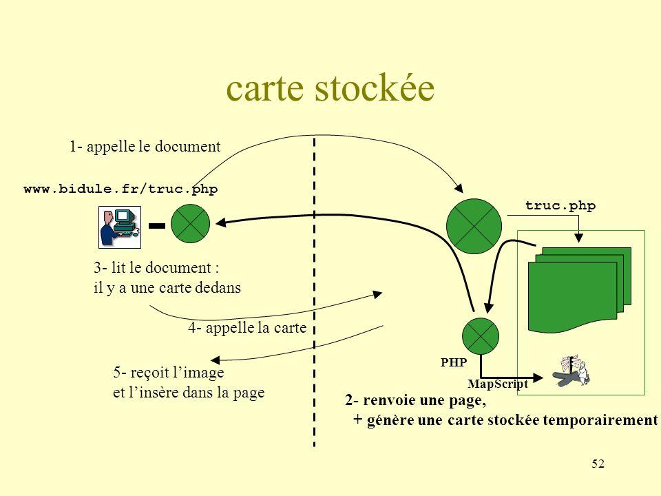 52 carte stockée www.bidule.fr/truc.php truc.php 3- lit le document : il y a une carte dedans 4- appelle la carte 5- reçoit limage et linsère dans la