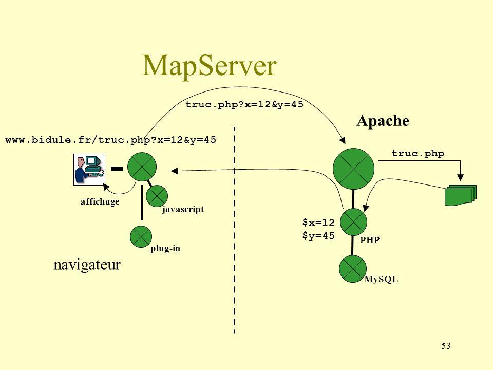 53 truc.php?x=12&y=45 Apache MapServer www.bidule.fr/truc.php?x=12&y=45 navigateur affichage truc.php javascript plug-in PHP MySQL $x=12 $y=45