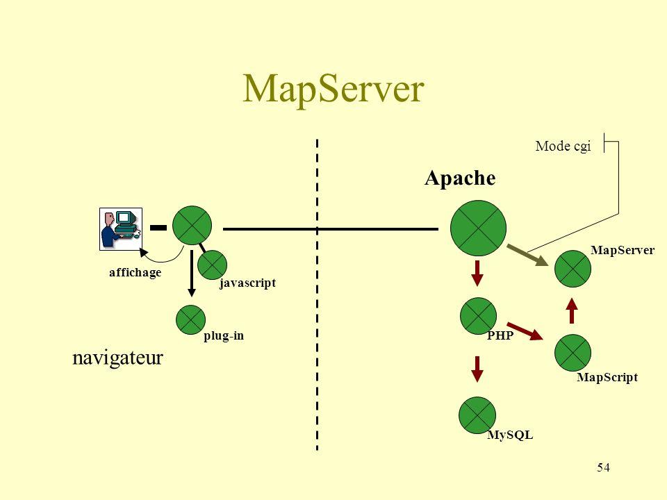 54 Apache MapServer navigateur affichage javascript plug-in MySQL MapScript PHP MapServer Mode cgi