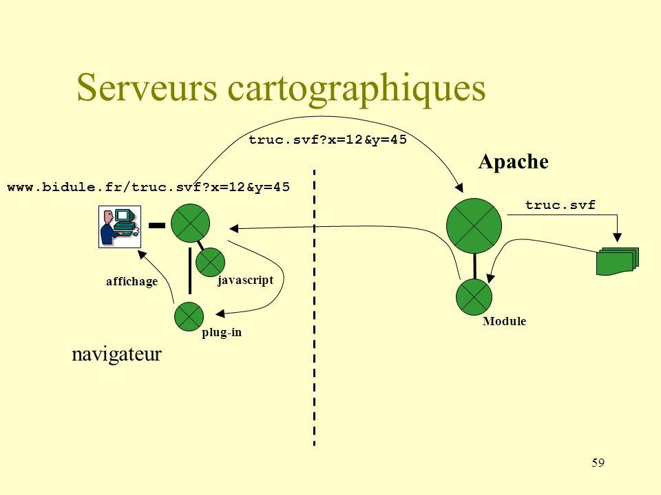59 truc.svf?x=12&y=45 Apache Serveurs cartographiques www.bidule.fr/truc.svf?x=12&y=45 navigateur affichage truc.svf javascript plug-in Module