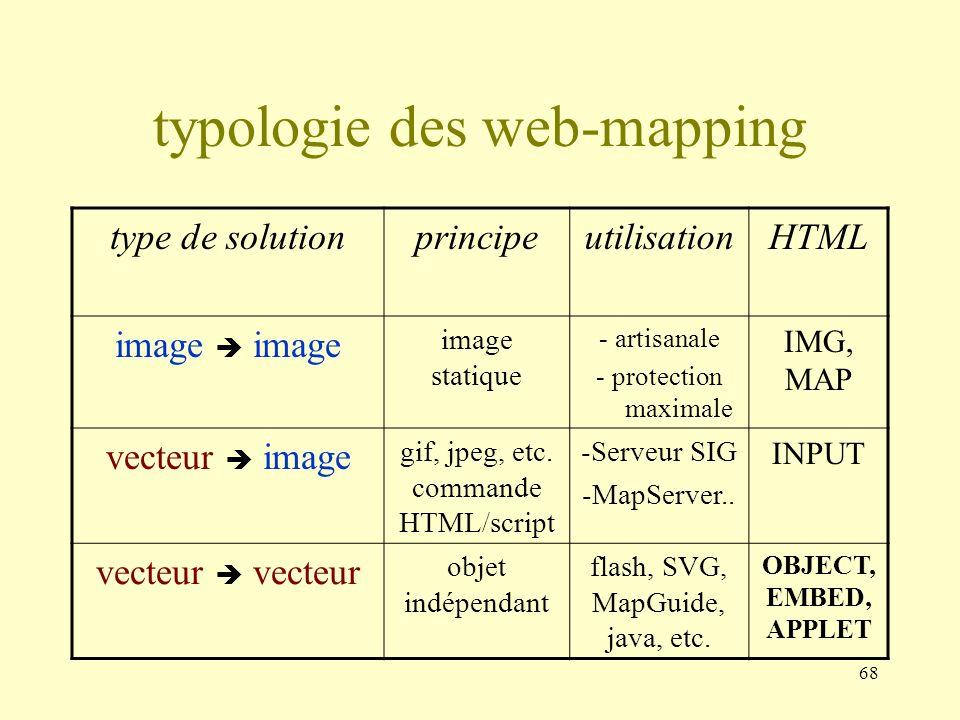 68 typologie des web-mapping type de solutionprincipeutilisationHTML image image statique - artisanale - protection maximale IMG, MAP vecteur image gi