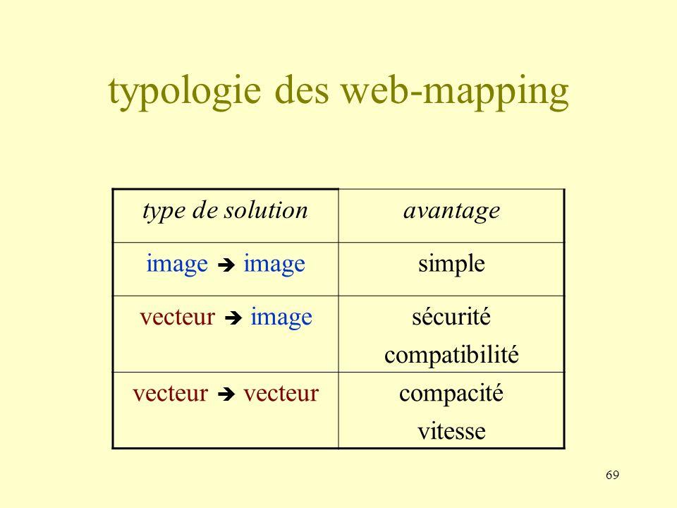 69 typologie des web-mapping type de solutionavantage image simple vecteur imagesécurité compatibilité vecteur compacité vitesse
