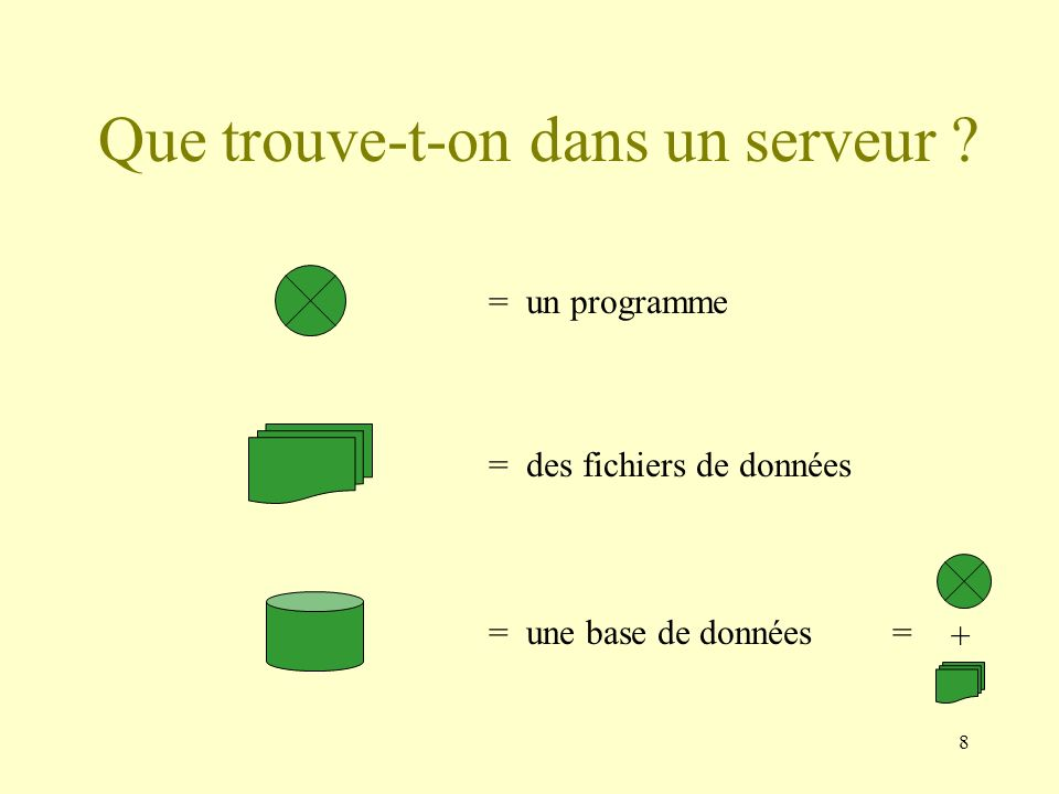 8 Que trouve-t-on dans un serveur ? = un programme = une base de données = des fichiers de données = +