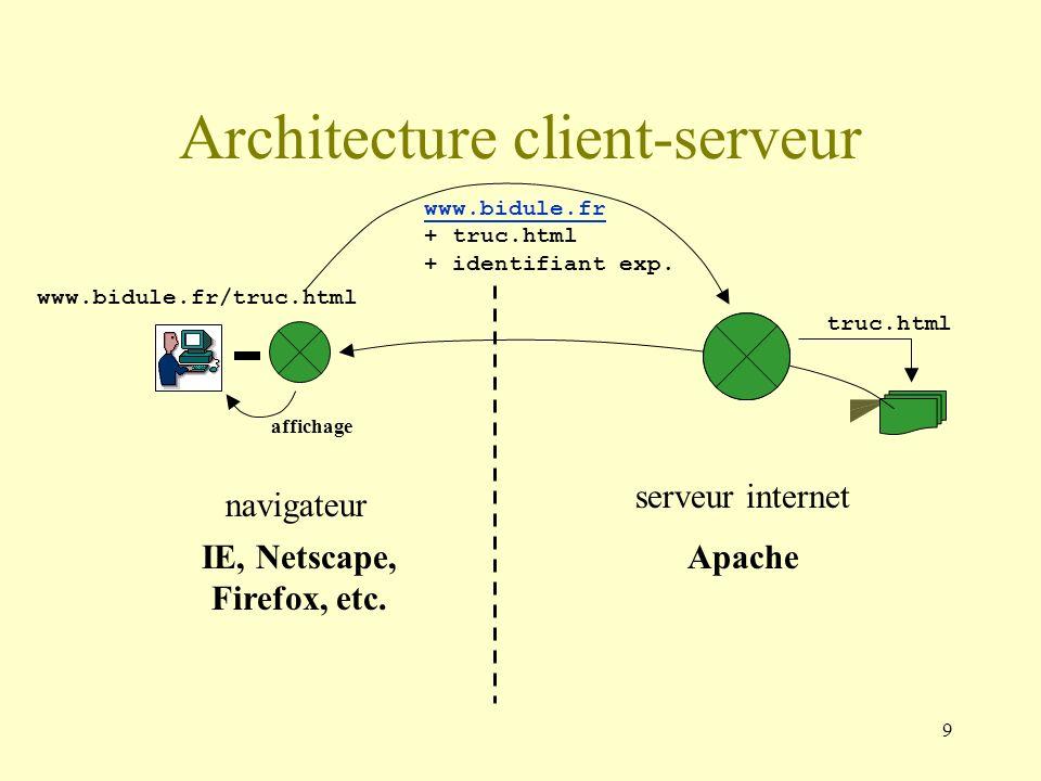 9 www.bidule.fr + truc.html + identifiant exp. serveur internet Apache Architecture client-serveur www.bidule.fr/truc.html navigateur IE, Netscape, Fi
