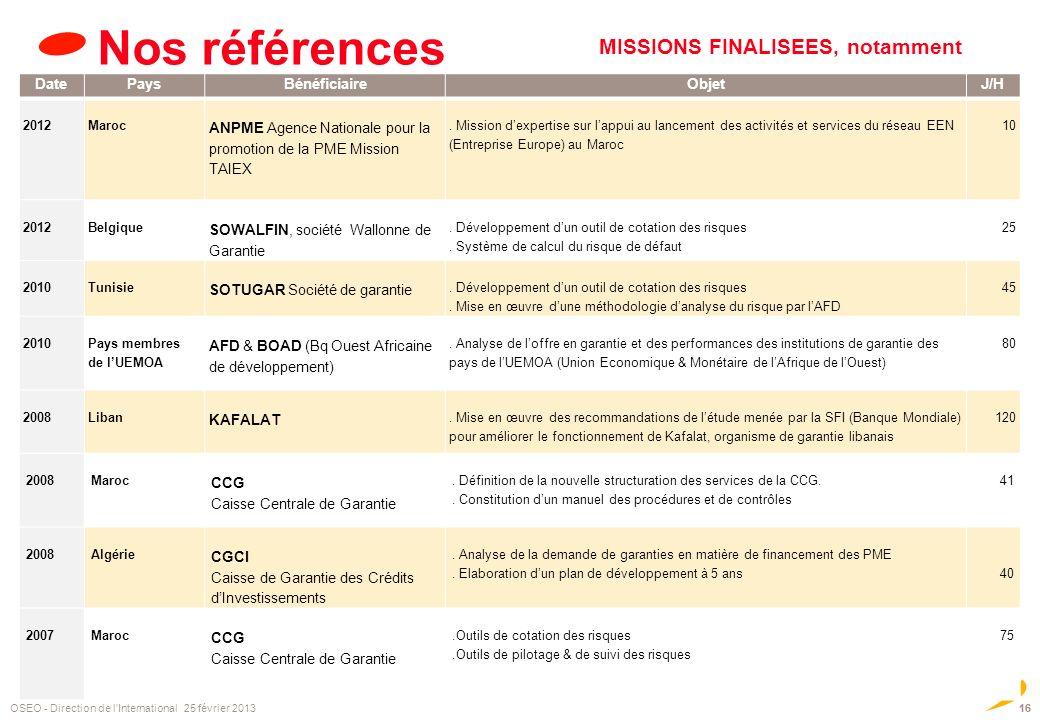 Nos références 16 OSEO - Direction de l'International 25 février 2013 MISSIONS FINALISEES, notamment DatePaysBénéficiaireObjetJ/H 2012 Maroc ANPME Age