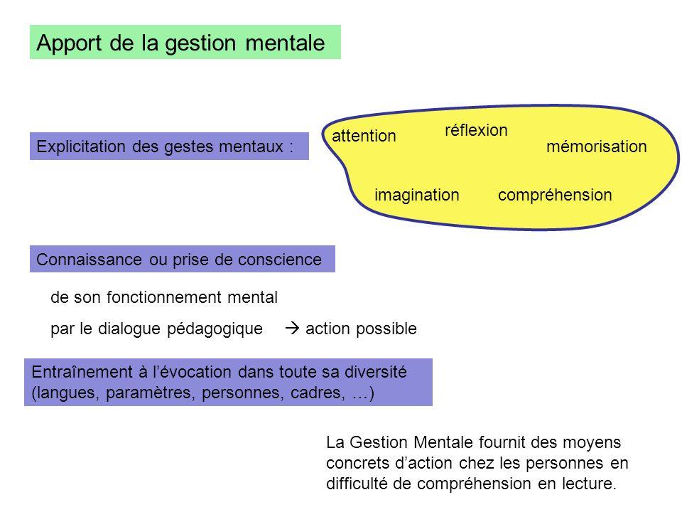 Apport de la gestion mentale Explicitation des gestes mentaux : attention mémorisation compréhension réflexion imagination de son fonctionnement menta
