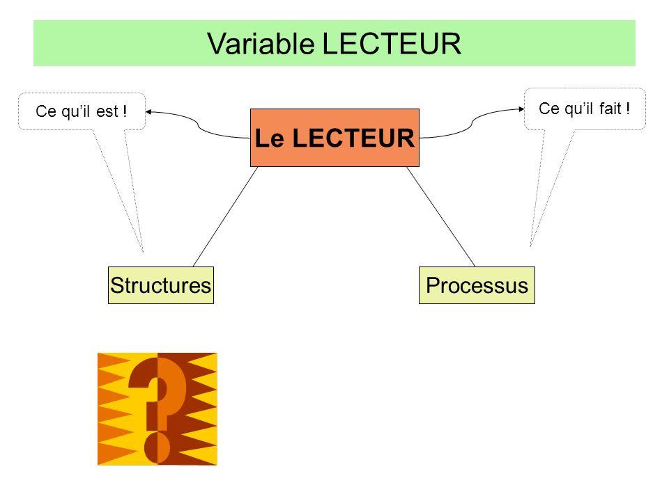 Variable LECTEUR Le LECTEUR Structures Processus Structures cognitives Structures affectives Connaissances sur la langue Connaissances sur le monde Ce quil est .