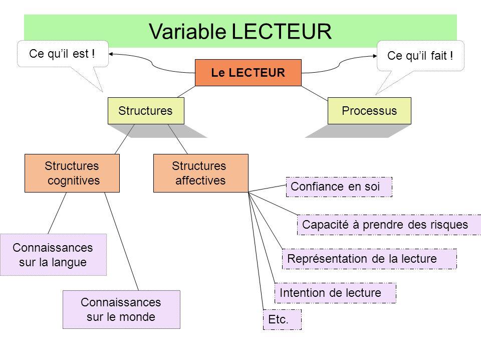Variable LECTEUR Le LECTEUR Structures Processus Structures cognitives Structures affectives Connaissances sur la langue Connaissances sur le monde Ce