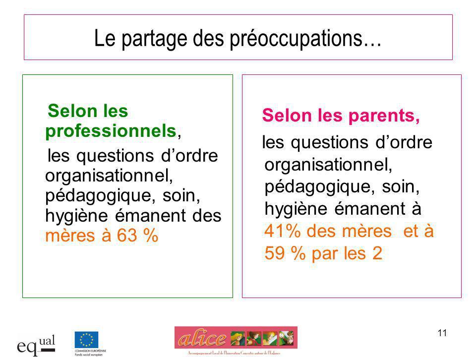 11 Le partage des préoccupations… Selon les professionnels, les questions dordre organisationnel, pédagogique, soin, hygiène émanent des mères à 63 %