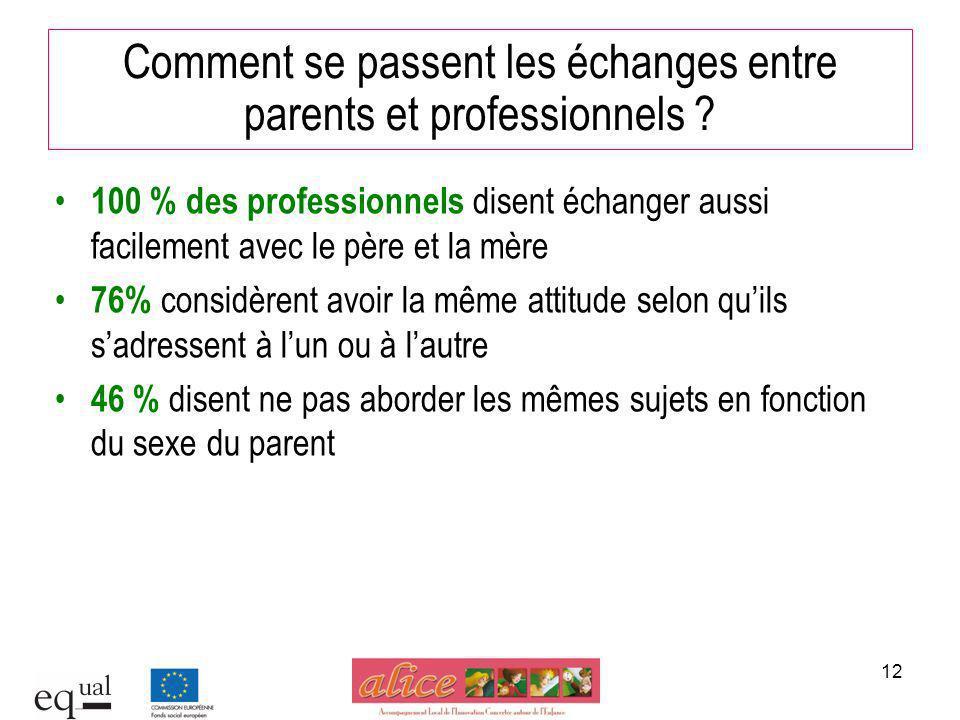 12 100 % des professionnels disent échanger aussi facilement avec le père et la mère 76% considèrent avoir la même attitude selon quils sadressent à l