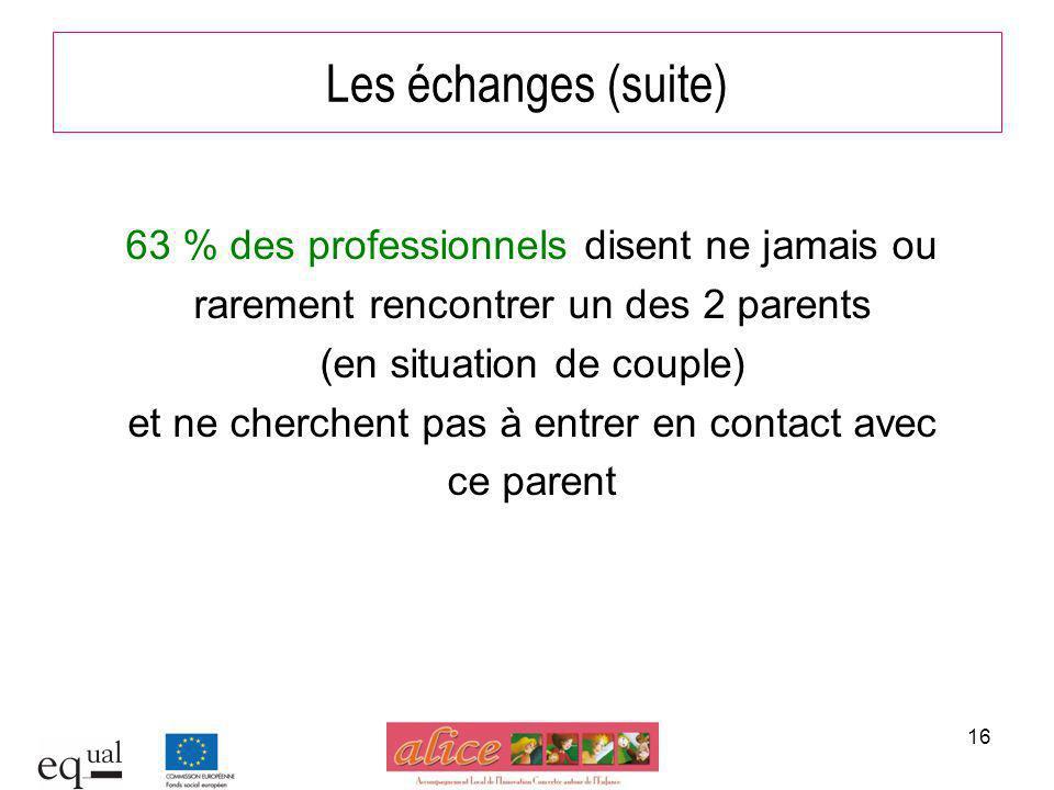 16 Les échanges (suite) 63 % des professionnels disent ne jamais ou rarement rencontrer un des 2 parents (en situation de couple) et ne cherchent pas