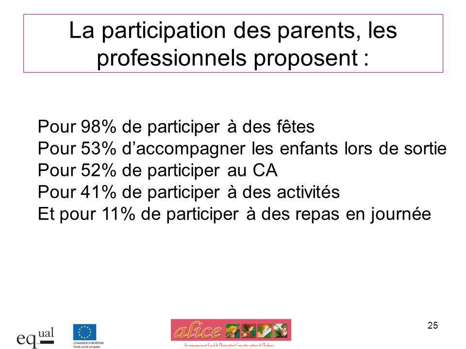 25 La participation des parents, les professionnels proposent : Pour 98% de participer à des fêtes Pour 53% daccompagner les enfants lors de sortie Po