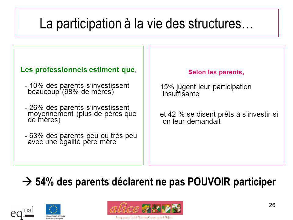 26 La participation à la vie des structures… Les professionnels estiment que, - 10% des parents sinvestissent beaucoup (98% de mères) - 26% des parent