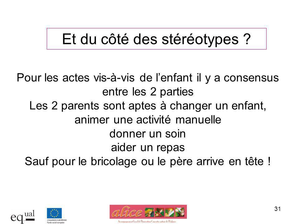 31 Pour les actes vis-à-vis de lenfant il y a consensus entre les 2 parties Les 2 parents sont aptes à changer un enfant, animer une activité manuelle