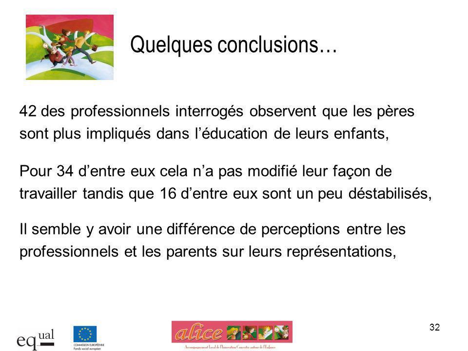 32 Quelques conclusions… 42 des professionnels interrogés observent que les pères sont plus impliqués dans léducation de leurs enfants, Pour 34 dentre