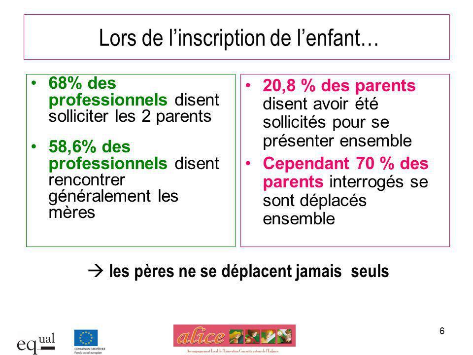 6 Lors de linscription de lenfant… 68% des professionnels disent solliciter les 2 parents 58,6% des professionnels disent rencontrer généralement les