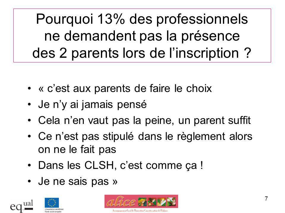 7 Pourquoi 13% des professionnels ne demandent pas la présence des 2 parents lors de linscription ? « cest aux parents de faire le choix Je ny ai jama