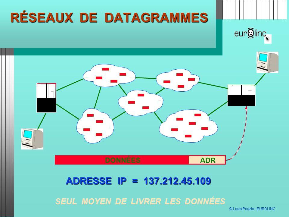 © Louis Pouzin - EUROLINC PROTOCOLES TCP (TRANSPORT DE DATAGRAMMES) TCP (TRANSPORT DE DATAGRAMMES) FTP (TRANSFERT DE FICHIER) FTP (TRANSFERT DE FICHIER) HTTP (PAGES WEB) HTTP (PAGES WEB) SMTP (LIVRAISON DE COURRIEL) SMTP (LIVRAISON DE COURRIEL) SNMP (ADMINISTRATION DE RÉSEAU) SNMP (ADMINISTRATION DE RÉSEAU) ETC..