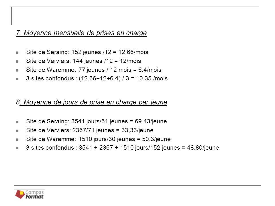 7. Moyenne mensuelle de prises en charge Site de Seraing: 152 jeunes /12 = 12.66/mois Site de Verviers: 144 jeunes /12 = 12/mois Site de Waremme: 77 j