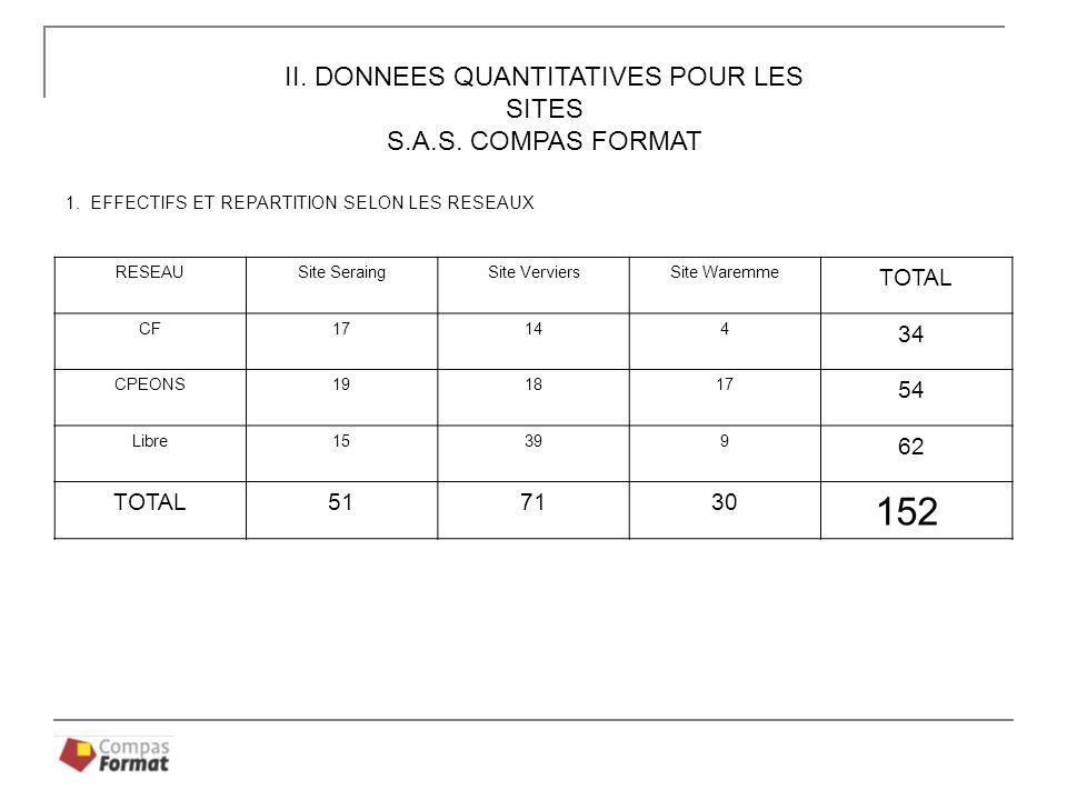 DONNEES QUANTITATIVES POUR LES UNITES DE LESPACE TREMPLIN ANNEE 2008-2009 Réponses de lEspace Tremplin / ASBL COMPAS FORMAT Informations MAI 2009 1.