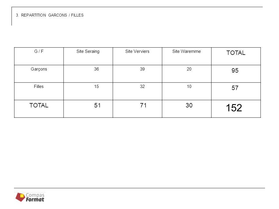 G / FSite SeraingSite VerviersSite Waremme TOTAL Garçons 36 39 20 95 Filles 15 32 10 57 TOTAL 51 71 30 152 3.