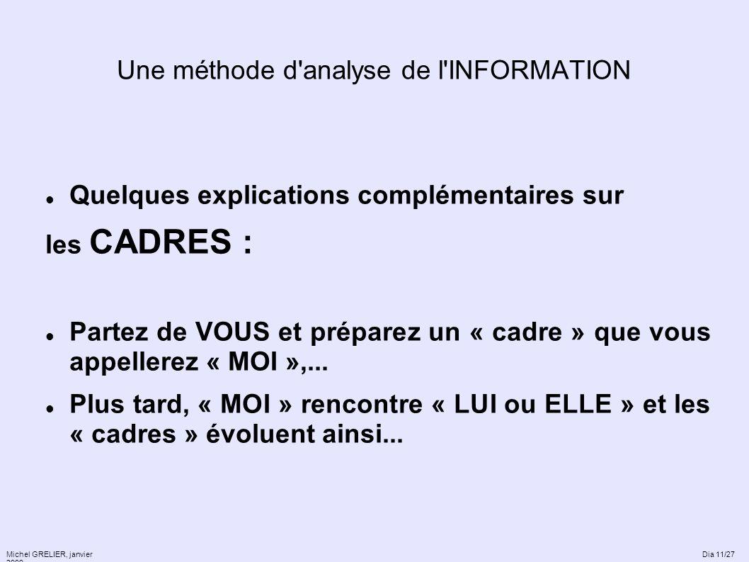 Une méthode d'analyse de l'INFORMATION Quelques explications complémentaires sur les CADRES : Partez de VOUS et préparez un « cadre » que vous appelle