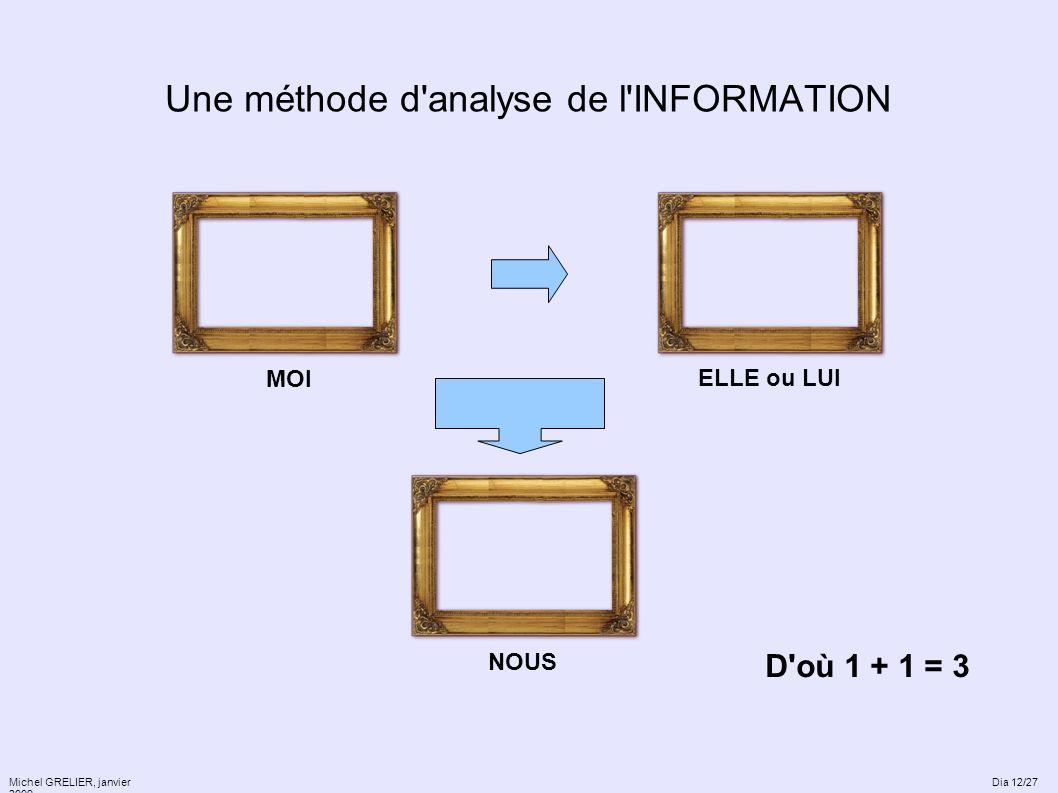 Une méthode d'analyse de l'INFORMATION Michel GRELIER, janvier 2009 MOI ELLE ou LUI NOUS D'où 1 + 1 = 3 Dia 12/27