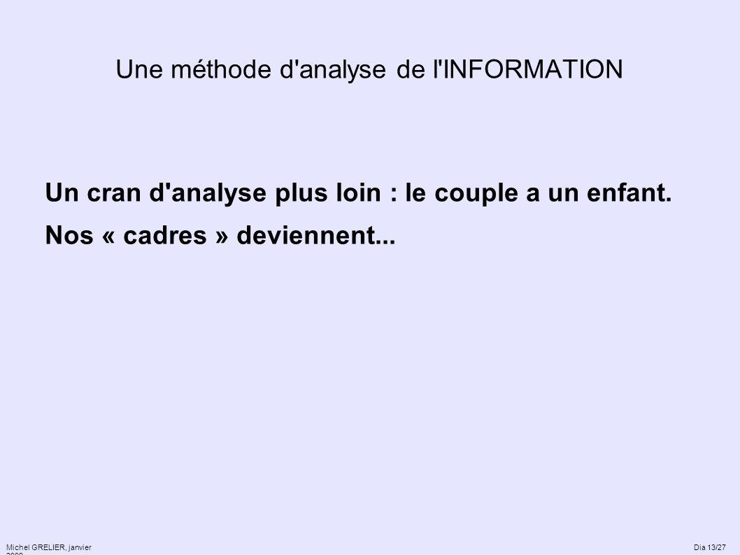 Une méthode d'analyse de l'INFORMATION Un cran d'analyse plus loin : le couple a un enfant. Nos « cadres » deviennent... Michel GRELIER, janvier 2009