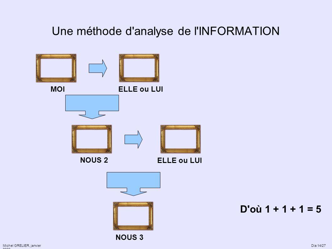 Une méthode d'analyse de l'INFORMATION Michel GRELIER, janvier 2009 ELLE ou LUI NOUS 2 D'où 1 + 1 + 1 = 5 ELLE ou LUI NOUS 3 MOI Dia 14/27