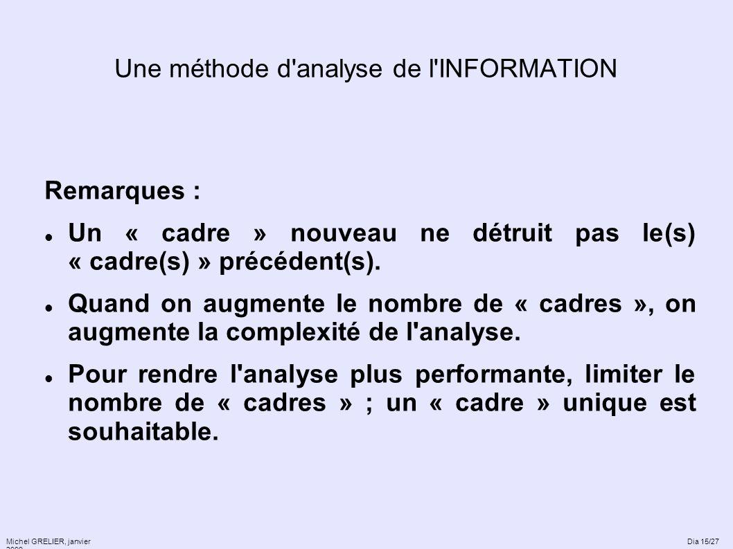 Une méthode d'analyse de l'INFORMATION Remarques : Un « cadre » nouveau ne détruit pas le(s) « cadre(s) » précédent(s). Quand on augmente le nombre de