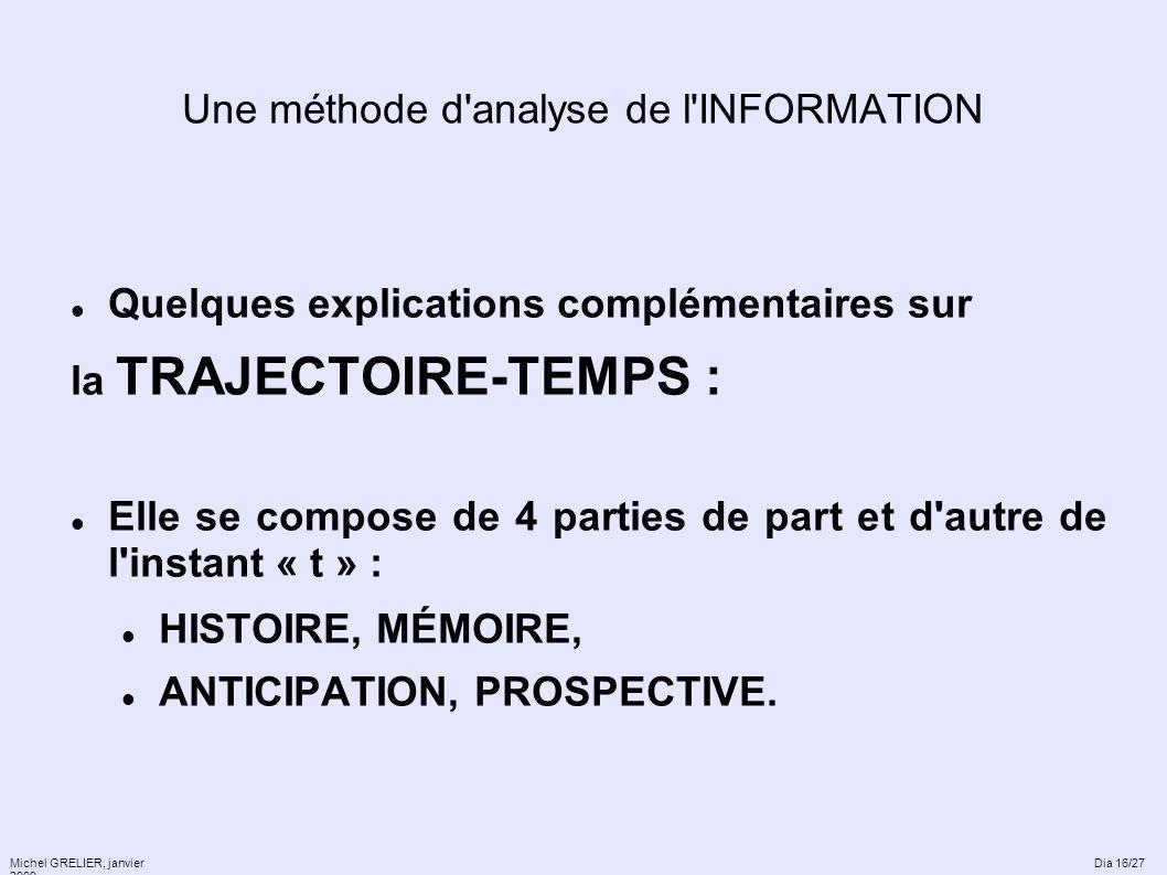 Une méthode d'analyse de l'INFORMATION Quelques explications complémentaires sur la TRAJECTOIRE-TEMPS : Elle se compose de 4 parties de part et d'autr