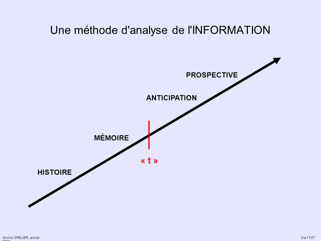 Une méthode d'analyse de l'INFORMATION Michel GRELIER, janvier 2009 « t » HISTOIRE MÉMOIRE ANTICIPATION PROSPECTIVE Dia 17/27