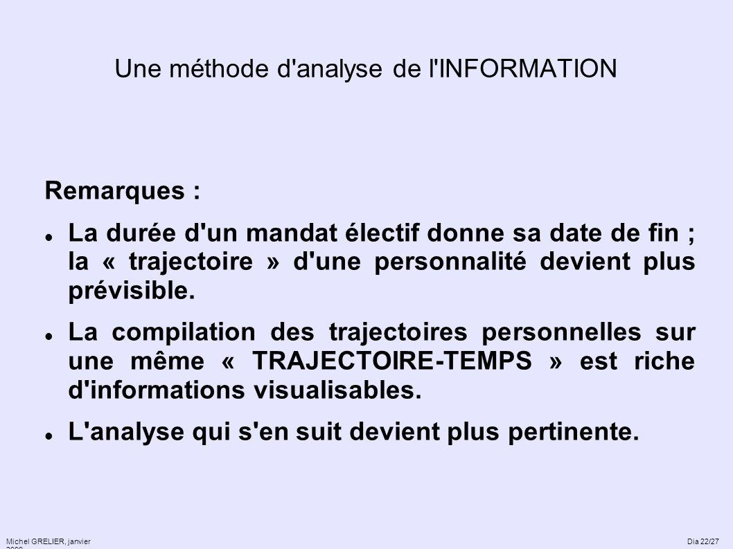 Une méthode d'analyse de l'INFORMATION Remarques : La durée d'un mandat électif donne sa date de fin ; la « trajectoire » d'une personnalité devient p