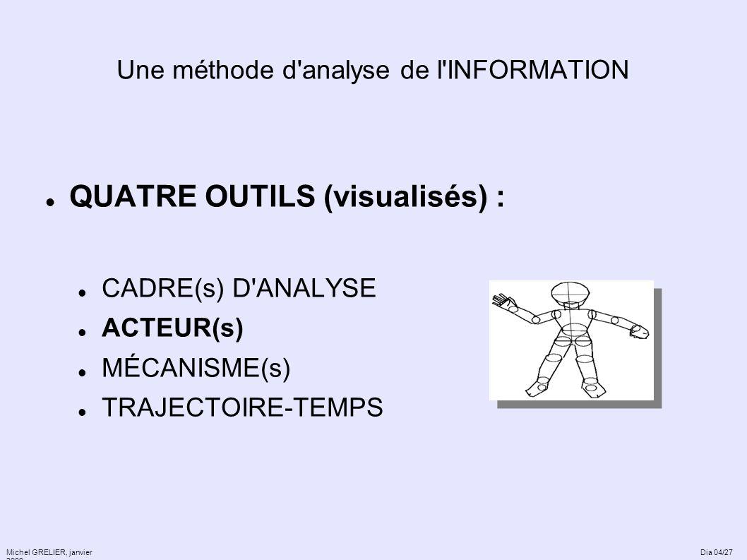 Une méthode d'analyse de l'INFORMATION QUATRE OUTILS (visualisés) : CADRE(s) D'ANALYSE ACTEUR(s) MÉCANISME(s) TRAJECTOIRE-TEMPS Michel GRELIER, janvie