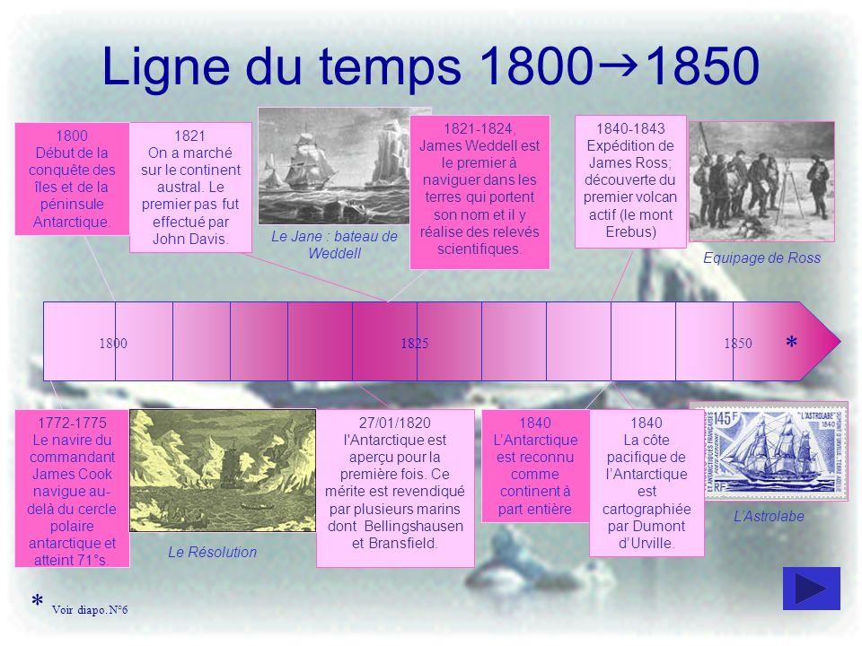 Ligne du temps 1800 1850 180018251850 1772-1775 Le navire du commandant James Cook navigue au- delà du cercle polaire antarctique et atteint 71°s. 27/