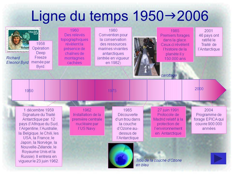 Ligne du temps 1950 2006 19501975 2000 1980 Convention pour la conservation des ressources marines vivantes antarctiques (entrée en vigueur en 1982 )