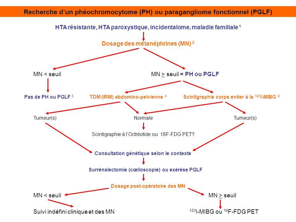 HTA résistante, HTA paroxystique, incidentalome, maladie familiale 1 Recherche dun phéochromocytome (PH) ou paragangliome fonctionnel (PGLF) Dosage de