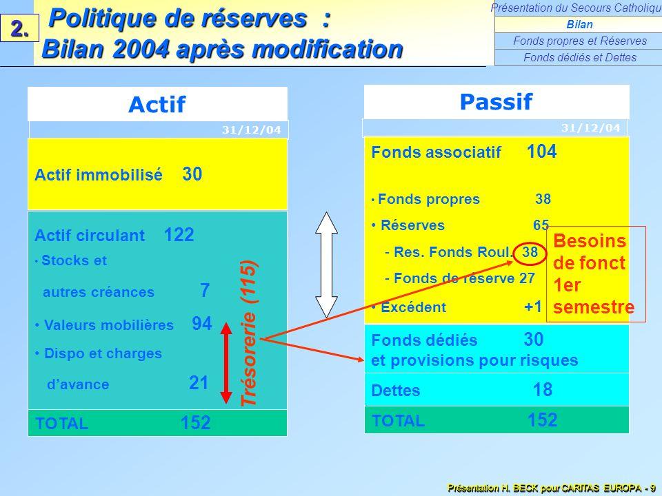 Fonds associatif 104 Fonds propres 38 Réserves 65 - Res. Fonds Roul. 38 - Fonds de réserve 27 Excédent +1 Fonds dédiés 30 et provisions pour risques T