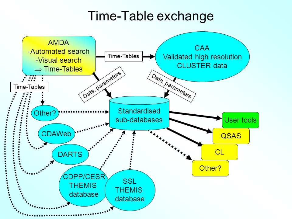 AMDA -Automated search -Visual search Time-Tables CAA Validated high resolution CLUSTER data CL QSAS Standardised sub-databases Other? CDAWeb DARTS CD